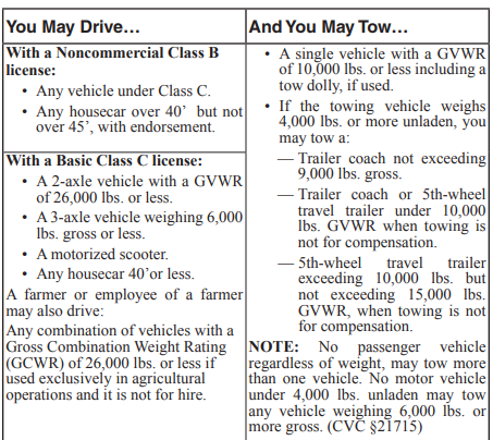 what can drive and tow with class c